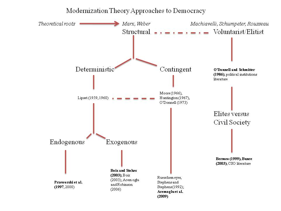 modernization theory and classical dependency theory Effects of the modernization process the second wave of modernization theory is a part of the one of the theories concerned is media dependency theory.
