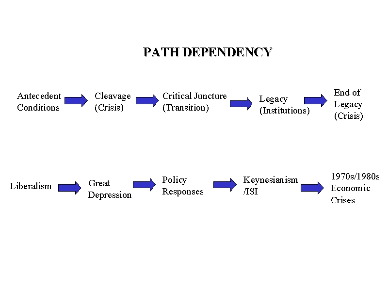 knowledge management and path dependancy Success of path dependence through perpetuation of failure during reform knowledge management and path dependence theory that there is a link between path.